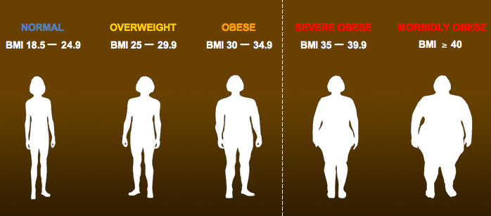 Bmi Chart The Woodlands Bariatric Surgery North Houston
